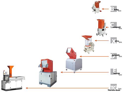 WANNER-TECHNIK proizvodni program